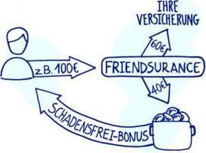 So funktioniert der Schadensfrei-Bonus_Friendsurance