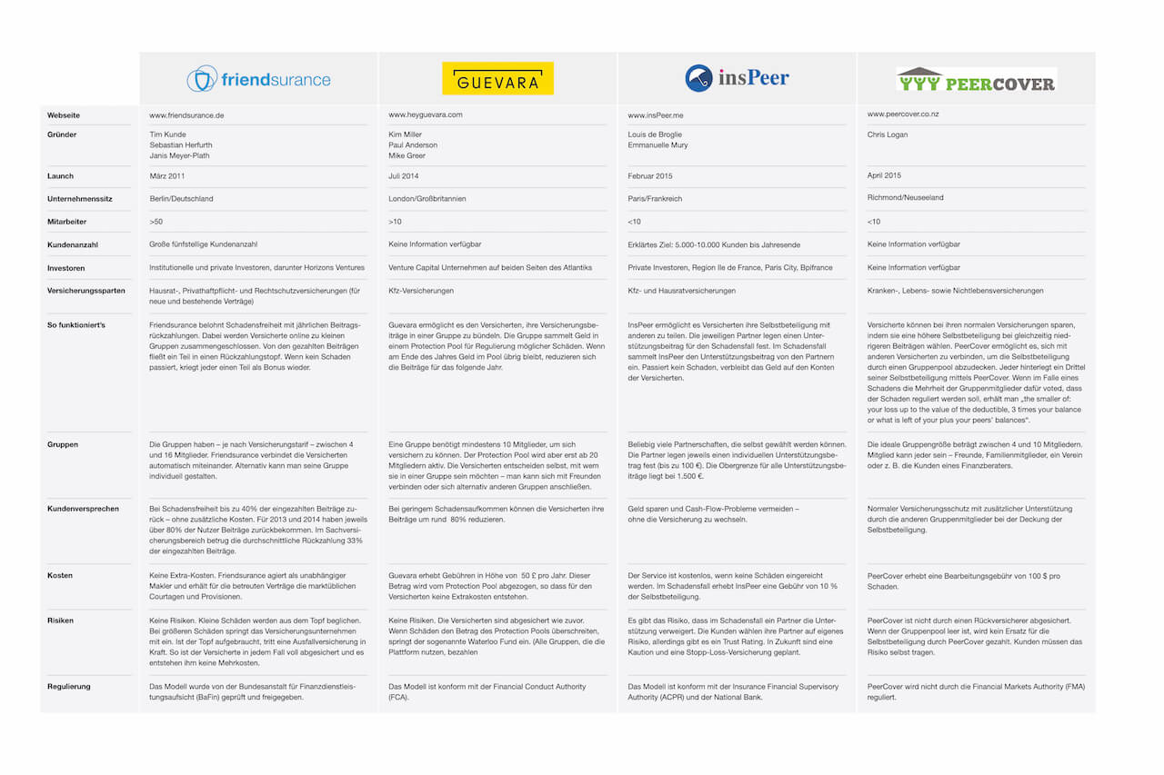 Vier neue Peer-to-peer-Versicherungsmodelle im Vergleich_Friendsurance