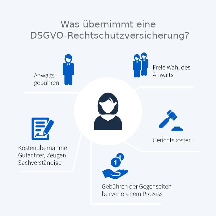DSGVO-Rechtsschutzversicherung
