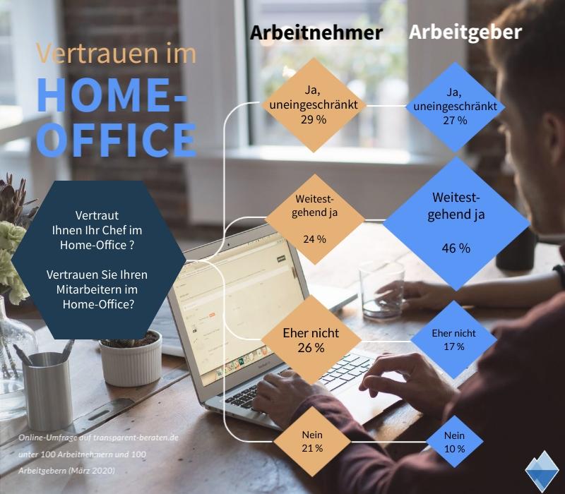 home office umfrage infografik