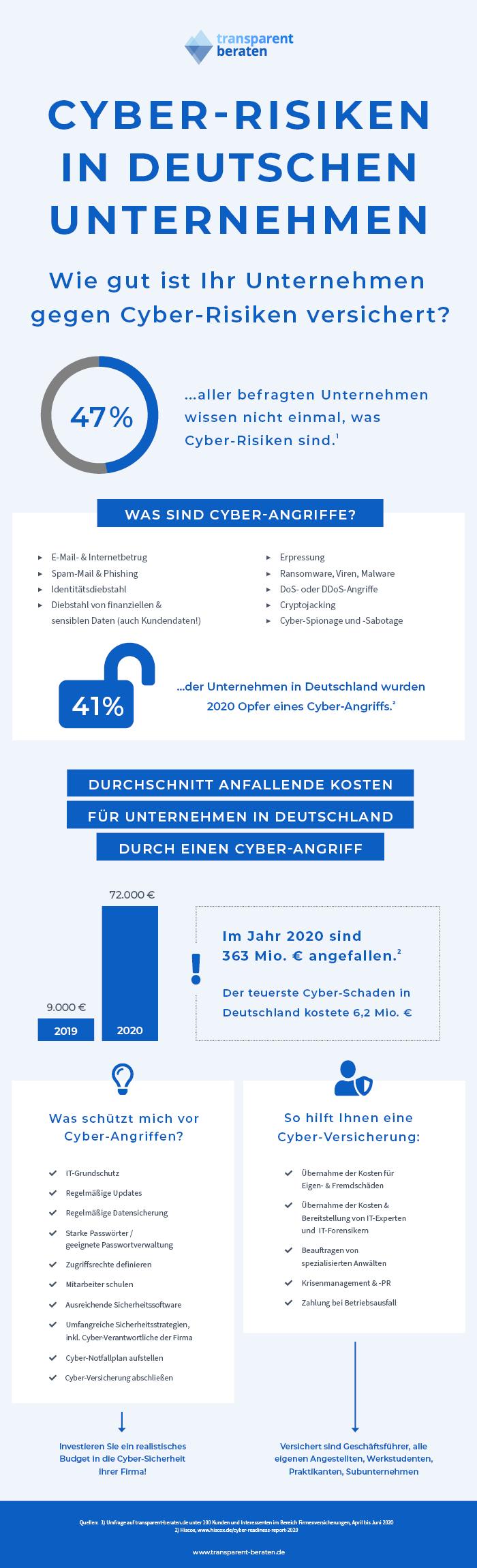 Cyber-Risiken Unternehmen Deutschland