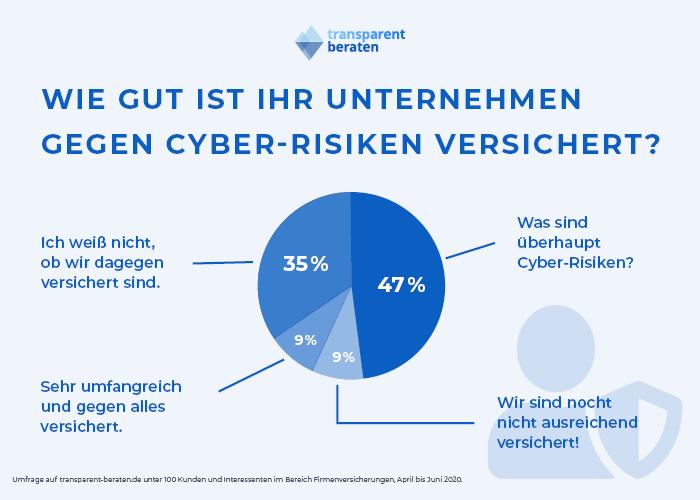 Versicherung Cyber-Risiken Unternehmen