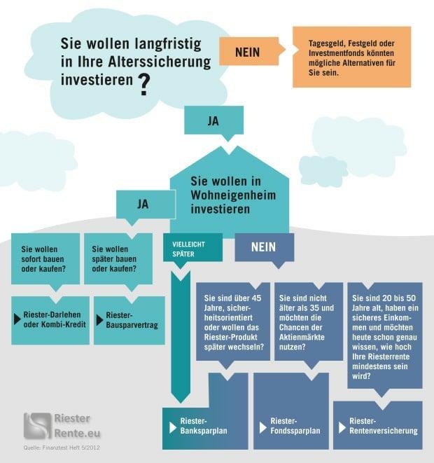 Riester-Rente Vergleich Infografik