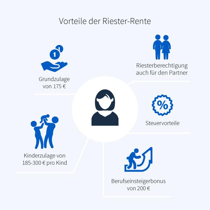 Vorteile der Riester-Rente Infografik