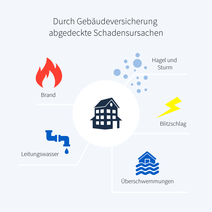 Infografik, die illustriert, dass die Gebäudeversicherung Schäden durch Brand, Hagel und Sturm, Blitzschlag, Leitungswasser und Überschwemmungen abdeckt.